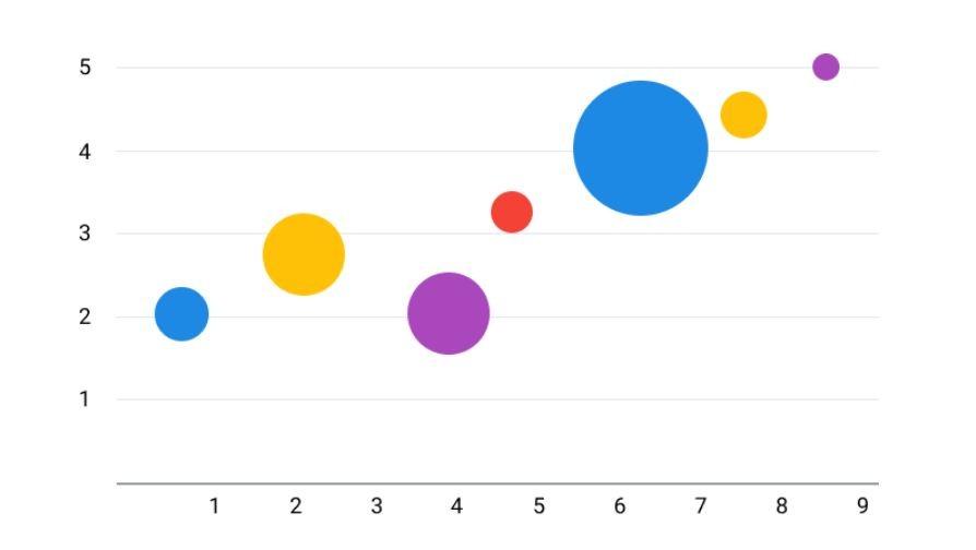 thống kê dữ liệu biểu đồ bong bóng