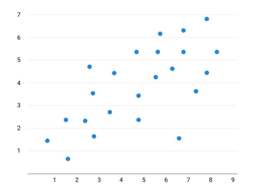 thống kê dữ liệu bằng biểu đồ phân phối điểm