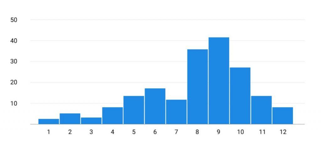 Minh họa dữ liệu qua biểu đồ thống kê histogram A1Analytics