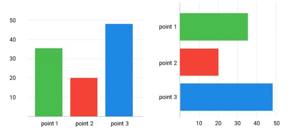 Thống kê số liệu bằng biểu đồ thanh trong A1Analytics