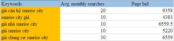 Nhóm quảng cáo google search: giá sunrise city
