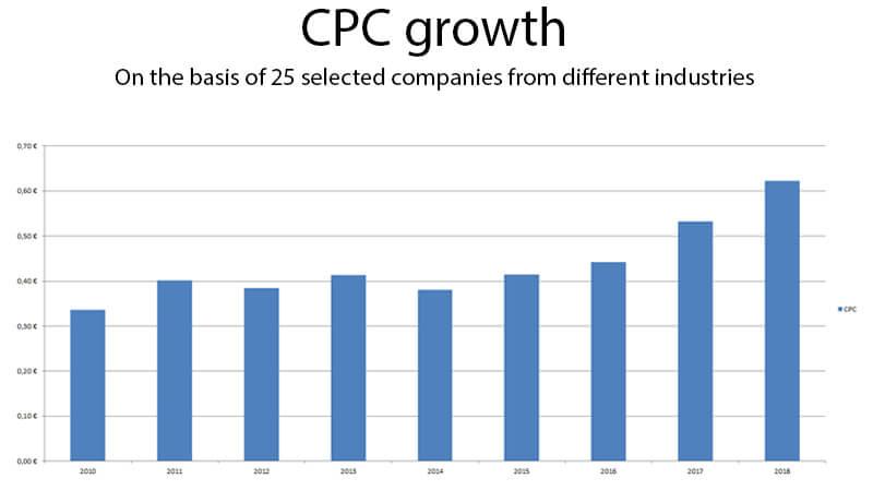 Tăng trưởng chỉ số CPC trong biểu đồ