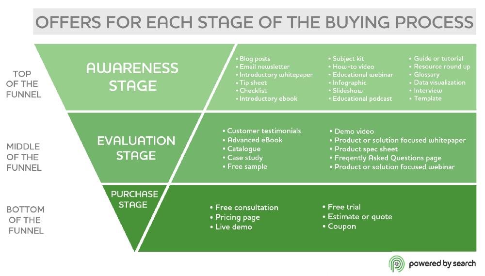 Chiên lược nhận diện trong marketing