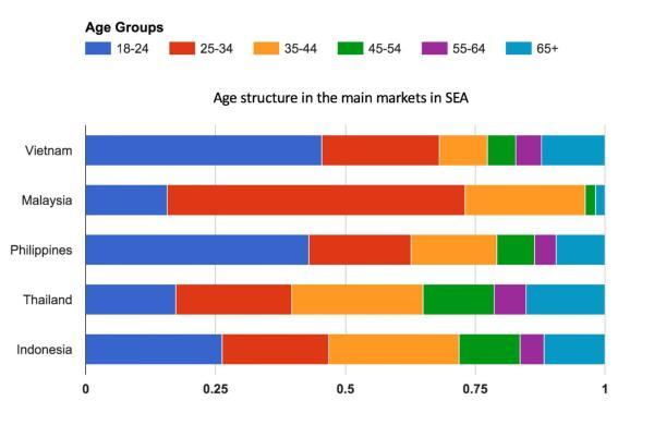 Biểu đồ tuổi châu á