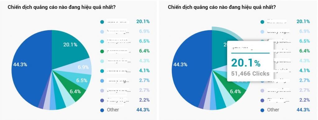 Bảng Dashboard Chiến dịch quảng cáo nào đang hiệu quả nhất?