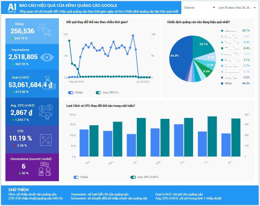 Dashboard tổng quan các chỉ số chuyển đổi (KPI)