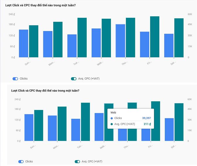 Bảng Dashboard Lượt Click và CPC thay đổi thế nào trong một tuần?