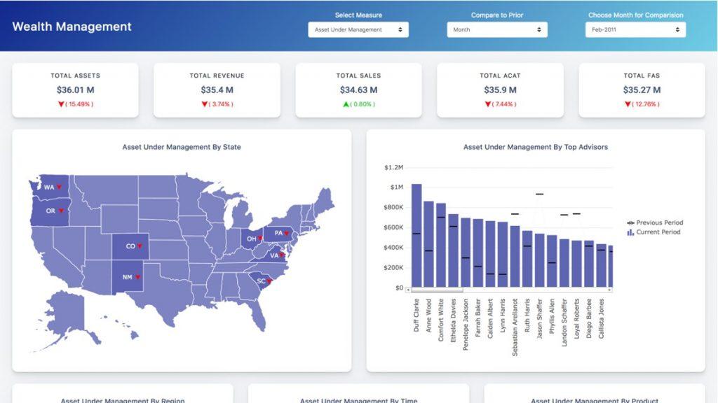 Dashboard dành cho nhà quản lý A1 Analytics