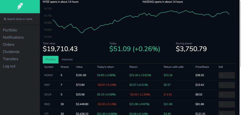 Dashboard lĩnh vực tài chính A1 Analytics