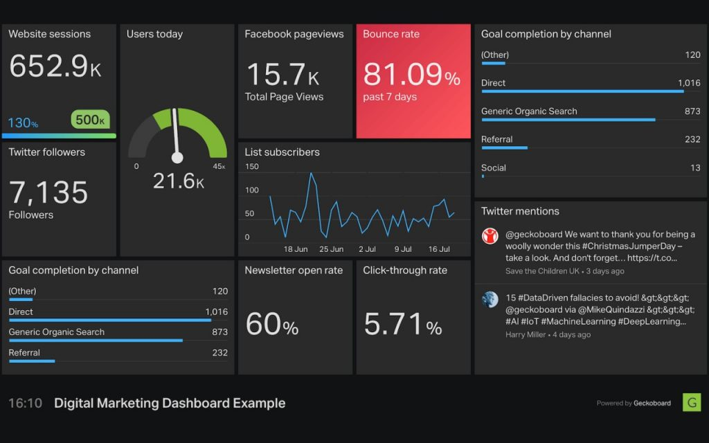 Dashboard Marketing  A1 Analytics
