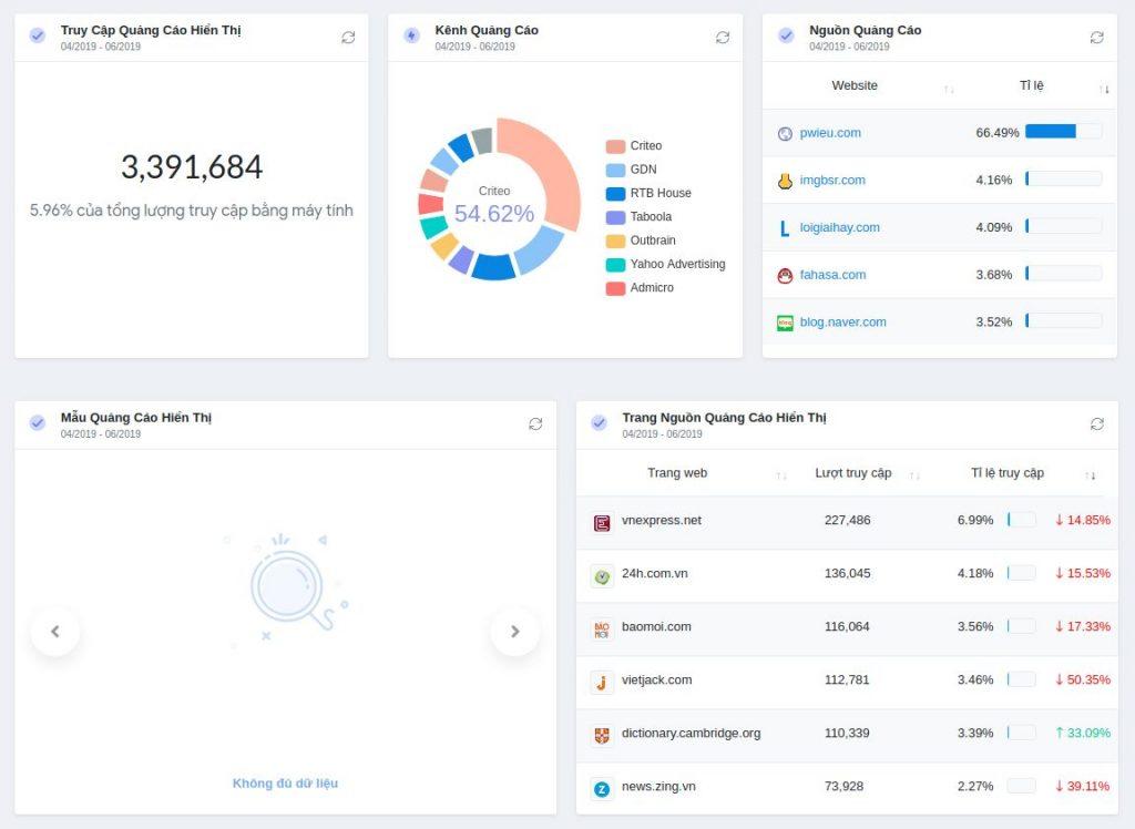 Dashboard hiển thị các kênh quảng cáo cho Digital Marketer
