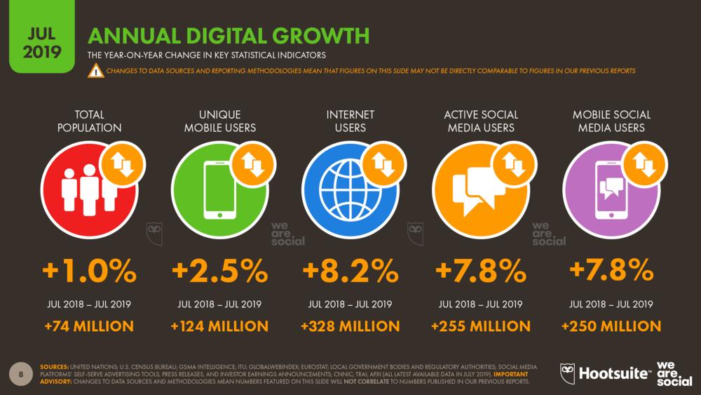 Xu hướng tăng trưởng việc sử dụng Digital- A1digihub