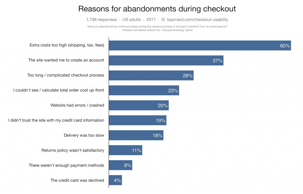 Những lý do khách hàng từ bỏ web bạn A1digihub