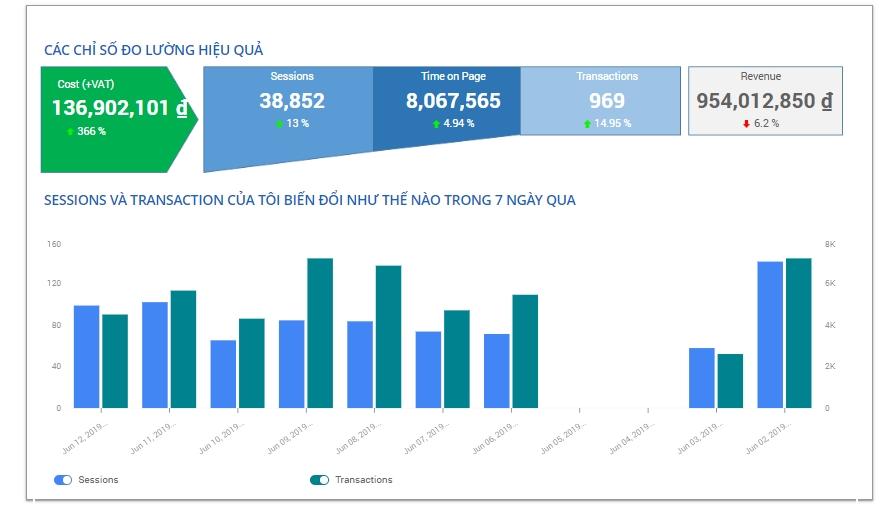 Phân-tích-dữ-liệu-dashboard-A1-Analytics.