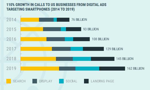 Số lượng thống kê quảng cáo theo dõi cuộc gọi