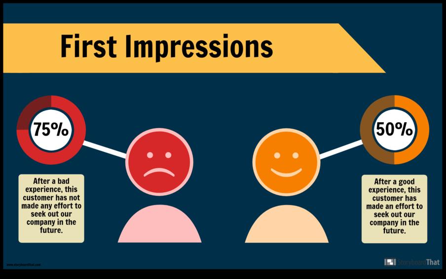 Tạo trải nghiệm khách hàng một cách tốt nhất