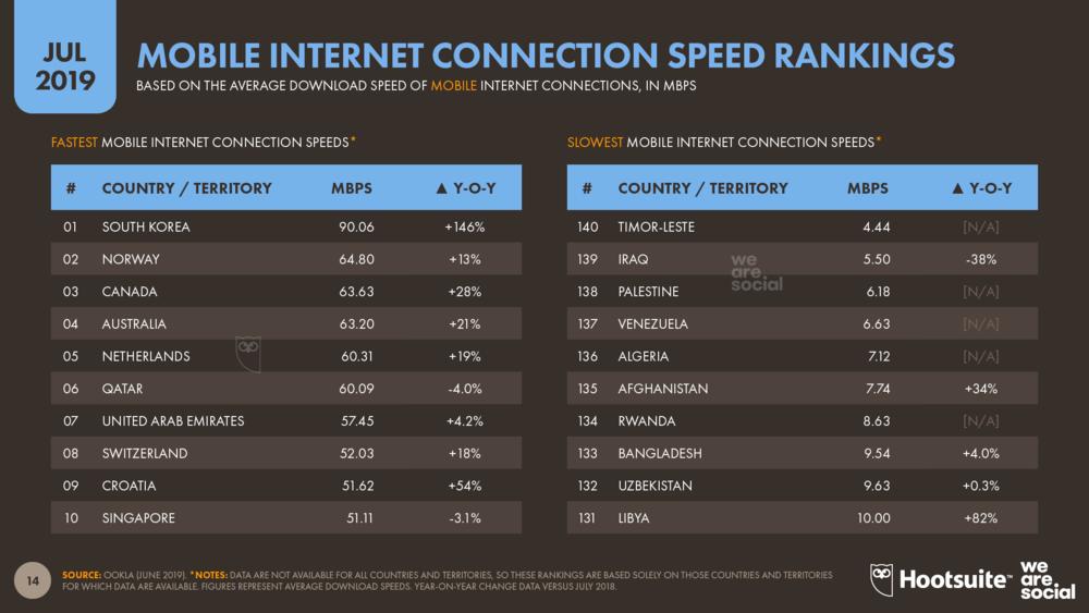 Tốc độ kết nối Internet ở các quốc gia trên thế giới tháng 7 năm 2019 A1digihub