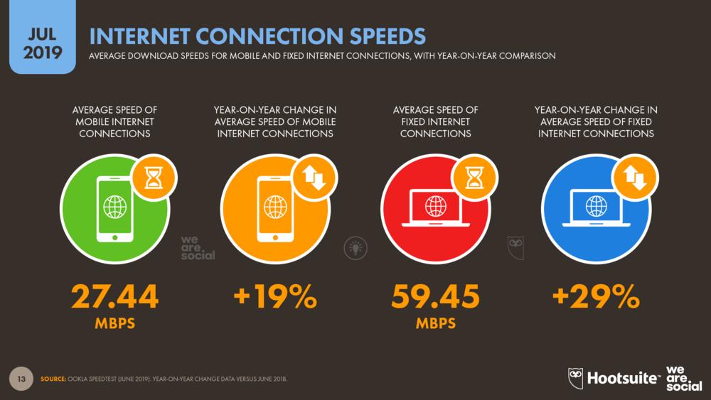 Tốc độ thời gian truy cập web của các thiết bị trên toàn cầu tháng 7 năm 2019 A1digihub