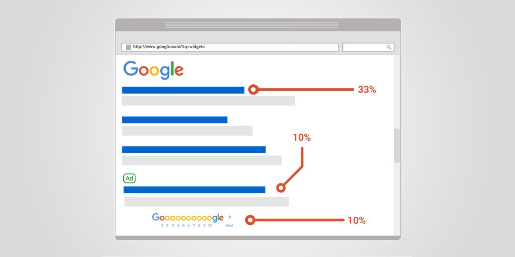 Lợi ích điểm chất lượng Google Adwords A1 digihub