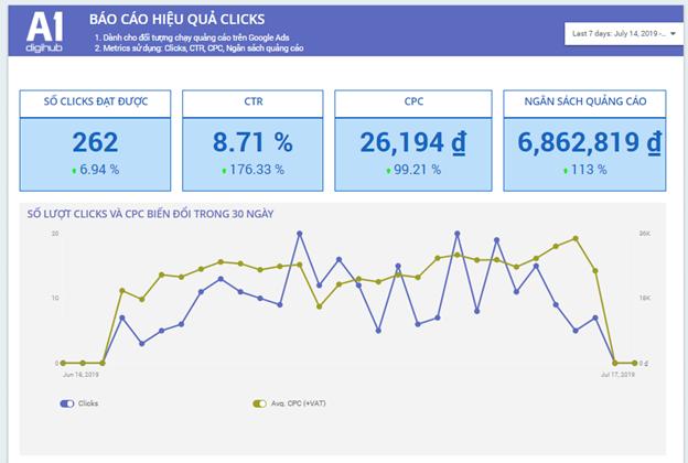 Phân tích dữ liệu trong Báo cáo hiệu quả dashboard A1 Analytics