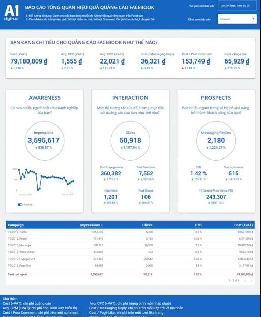 Phân tích dữ liệu báo cáo tổng quan hiêu quả A1 Analytics
