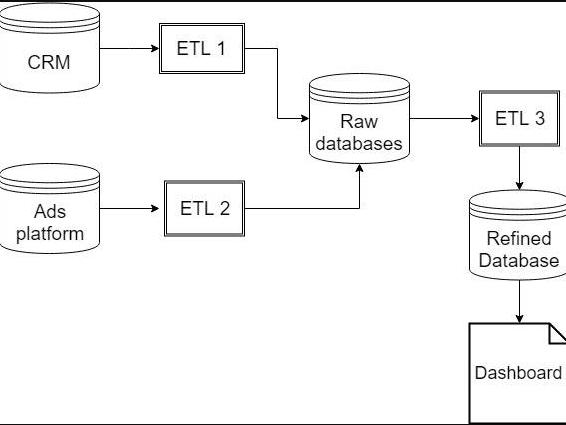 Hệ thống xử lý dữ liệu tạo ra Dashboard A1 Digihub
