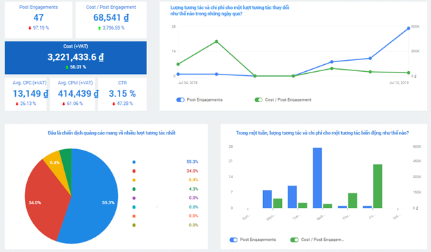 Phân tích dữ liệu Dashboard A1 Analytics