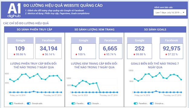 Phân tích dữ liệu  Dashboard A1 Analytics về đo lường Hiệu quả website quảng cáo