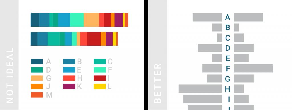 Không nên sử dụng nhiều màu trong biểu đồ