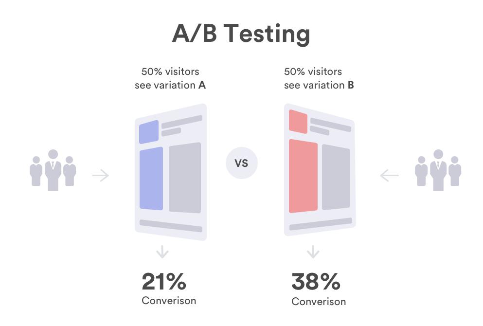 Thử nghiệm đa biến (A/B testing) A1digihub