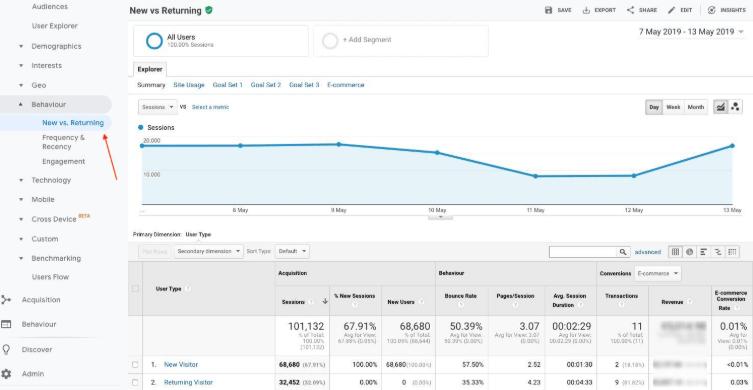Báo cáo New vs Returning trong Analytics A1digihub
