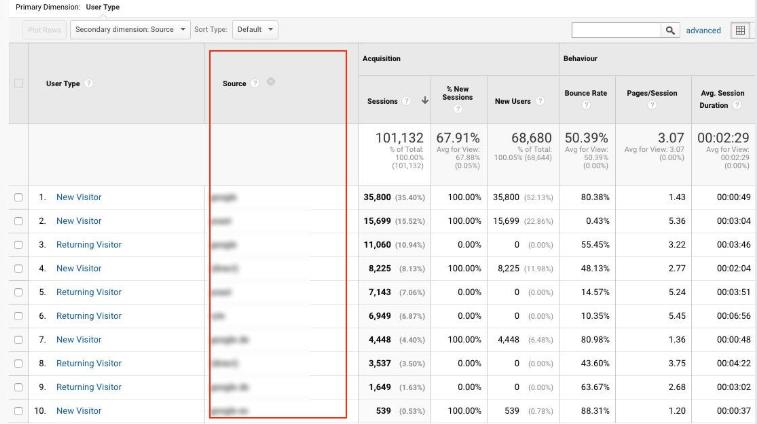 Các nguồn truy cập trong Google Analytics A1digihub