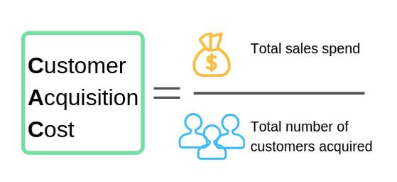 Chi phí để chuyển đổi thành khách hàng (CAC) A1digihub