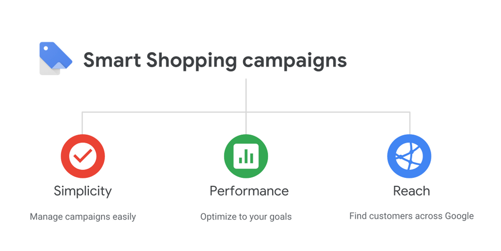 Best practice chiến dịch Google Smart Shopping 2019