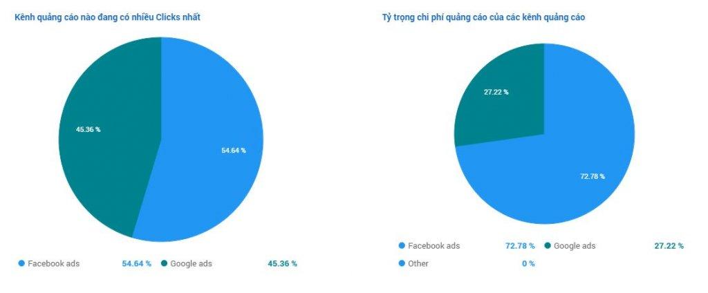Tỉ lệ phần trăm giữa 2 kênh quảng cáo