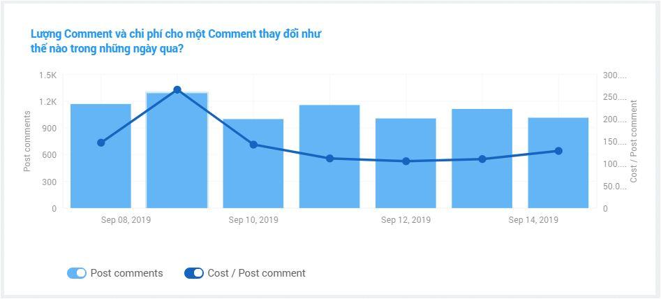 Lượng comment và chi phí mỗi comment thay đổi trong 7 ngày