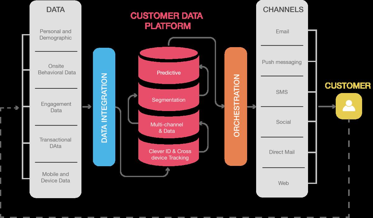 Giải mã tương lai của Customer Data và CDPs