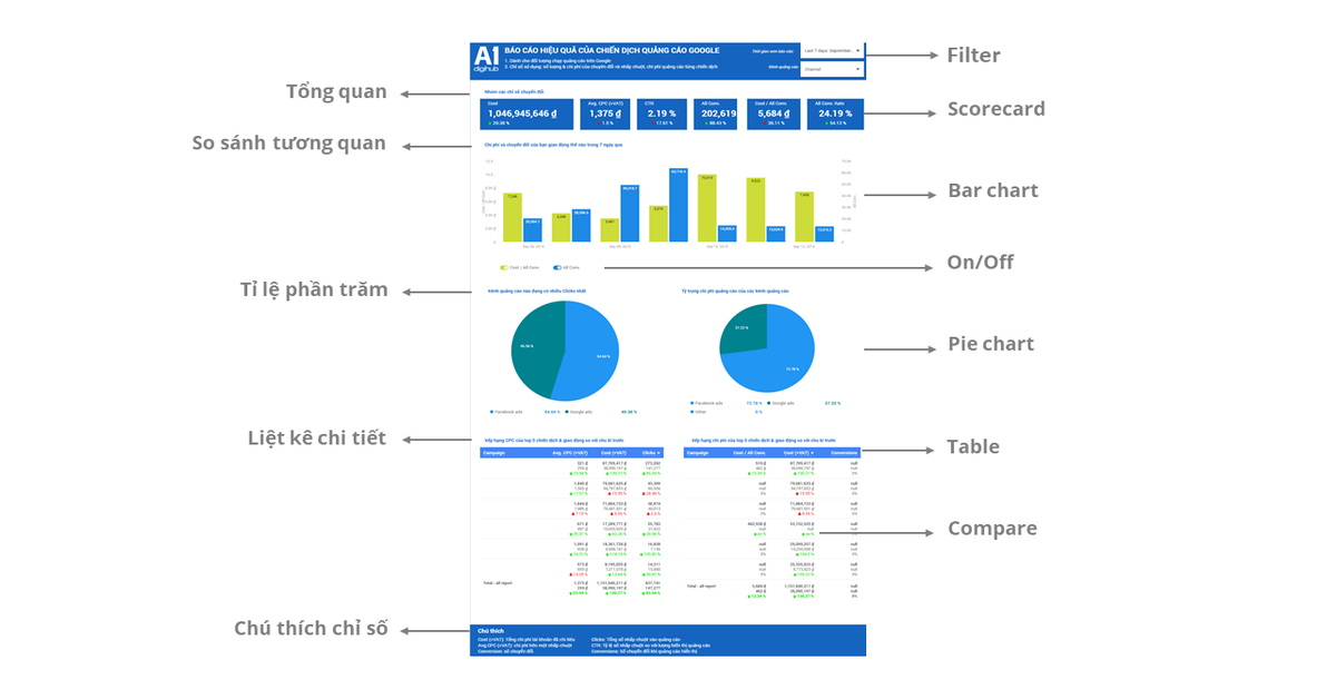 báo cáo hiệu quả chuyển đổi và chi phí quảng cáo