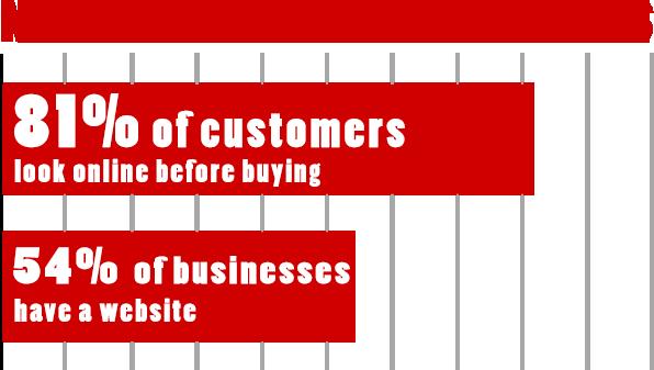 Không có website đồng nghĩa không nên bán hàng