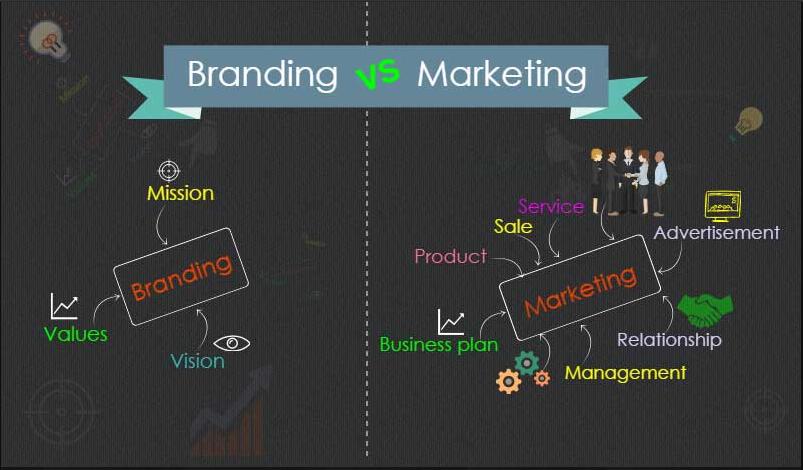 Branding & Performance Digital Marketing - Từ chiến lược thương hiệu đến thực thi