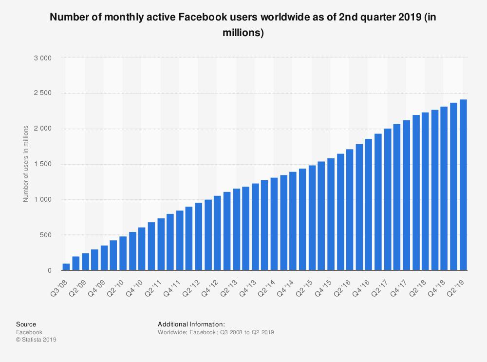 người dùng mạng xã hội trên toàn thế giới