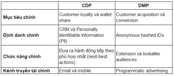 Tương lai của Customer Data và Customer Data Platforms.