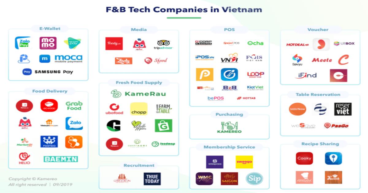 Tech Startup trong mảng F&B