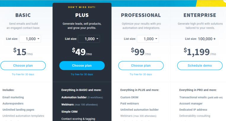 Bảng giá phần mềm getresponse