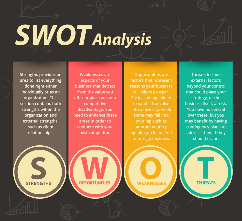Phân tích mẫu kế hoạch digital marketing plan theo SWOT