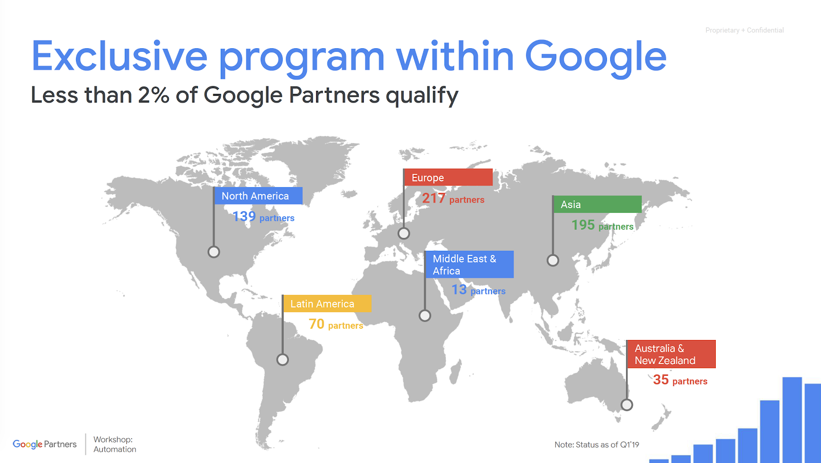 Google-Partner-in-vietnam