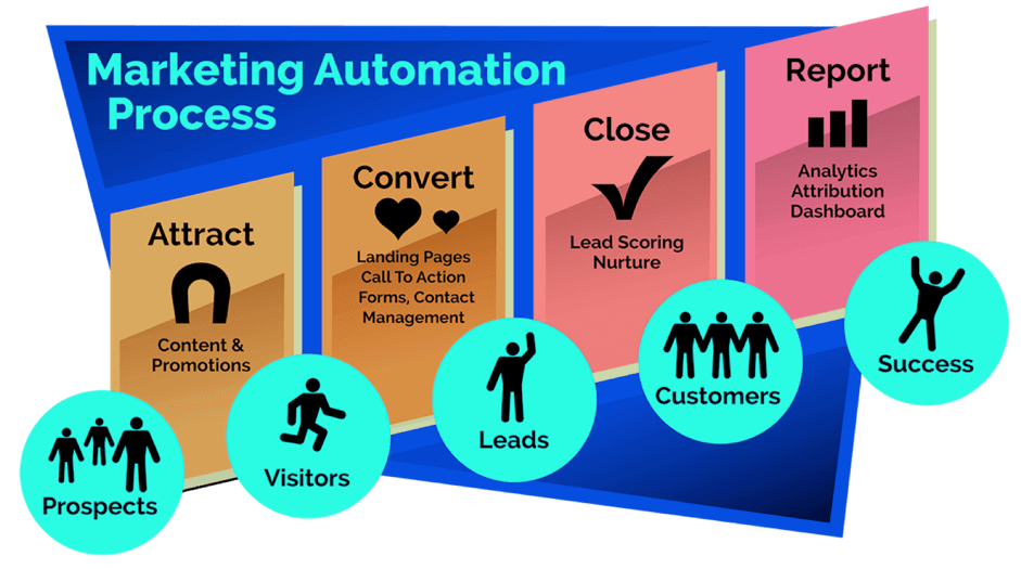 Hành trình trong Marketing Automation
