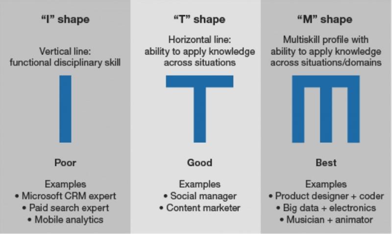 Mô hình Marketing thêm bảng chữ cái mới ra đời