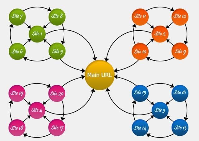 link-wheel của marketer thành công