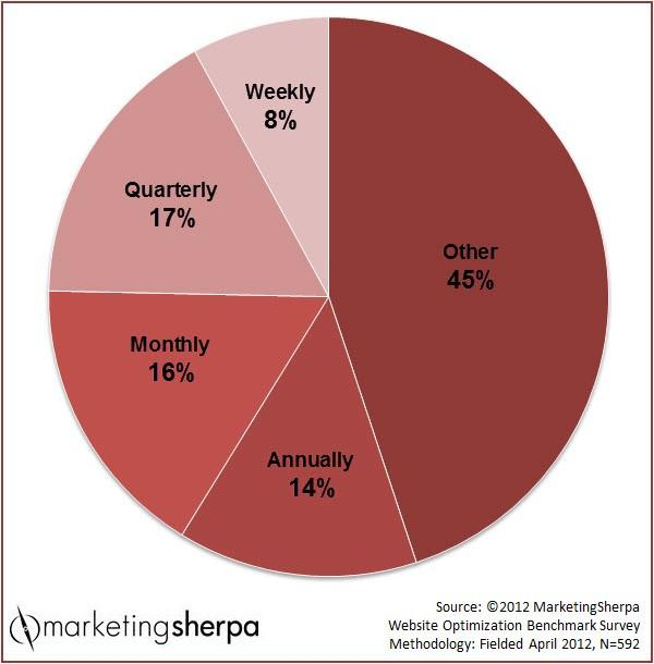 Biểu đồ tỷ lệ ý tưởng mới các nhà marketer nổi tiếng